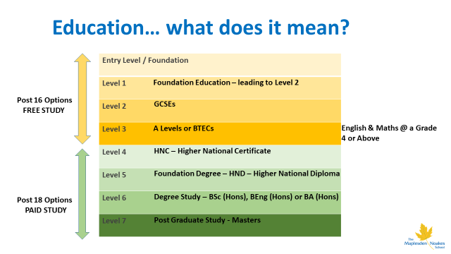Careers Levels of Education